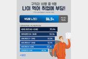 """구직자 10명 중 9명 """"나이 먹어 취업에 부담"""""""
