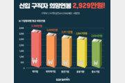 신입 구직자 희망연봉 2929만원…대기업 3390만원 vs 중기 2634만원
