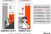 '붙어도 안가' 입사포기 이유 1위 연봉·2위 복리후생·3위 기업평판