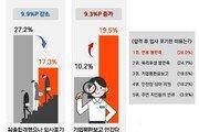 """취준생 5명 중 1명 """"최종합격 후 입사포기""""…왜?"""