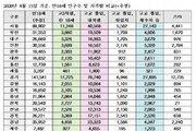올해 만 18세 선거권자 53만명…'교복 입은 유권자'는 6.6만명