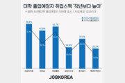 자격증·대외활동·토익…'취업 준비된' 대졸예정자 더 늘었다
