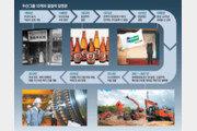 맥주→중공업→로봇-연료전지… 124년간 이어진 '변화 DNA'