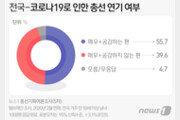 '코로나 심각' 총선 연기론 55.7%…이재명, 차기주자 '3위' 눈길