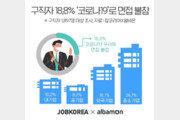 """구직자 18.8% """"코로나19로 서류 통과하고도 면접 불참"""""""