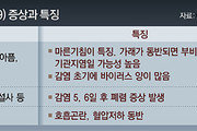 """""""증상 호전후 바이러스 3∼4주 지속되기도… 최소 2주 더 격리를"""""""
