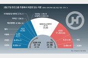 한진칼 27일 주총 '경영권 대결'… 남매간 지분경쟁 장기전 가능성[인사이드&인사이트]