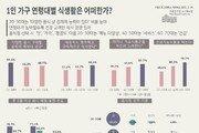 서울 20~30대 1인가구, 식사 불규칙…영양섭취도 부실