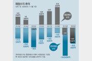 1, 2월 국세 2조4000억 덜 걷혀… 코로나 대응 '실탄' 부족 우려