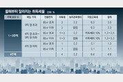 [우병탁의 절세통통(㪌通)]8억 주택 취득세, 올해부터 264만원 증가