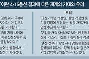 """""""與압승으로 경제살리기 기대"""" """"재벌개혁 입법 강력 추진 우려"""""""