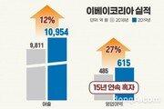 """""""스마일 시리즈 덕에 웃었다""""… 이베이코리아, 15년 연속 성장 '수익성까지 확보'"""