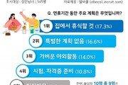 """'코로나로 하늘길 막힌 황금연휴'…3명 중 1명 """"집에서 휴식"""""""