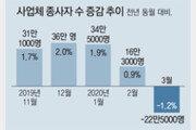 일자리 22만개 줄었다… 코로나發 '고용 역성장'