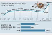삼성전자 주주 136만명… 거래대금 액면분할 전보다 75% 늘어