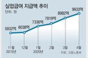 지난달 실업급여 지급 1조 육박… 13만명 신규 신청, 제조업 집중