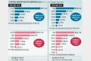 """""""여권 대선주자는 이낙연"""" 36%… """"야권은 없다"""" 28%-""""원희룡"""" 12%"""