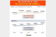 지난 5년간 기관장 연봉 2102만원 올랐다