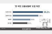 """전국민 고용보험, """"단계적 추진"""" 34.2% vs """"전면적 도입"""" 29.1%"""