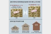 """[단독]韓 """"방위비 5년계약 하자""""… 트럼프 """"13억달러 1년계약"""" 역제안"""