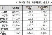 '코로나 직격탄' 4월 車수출 44.3% 급감…12만대에 그쳐
