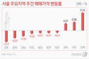 서울집값 낙폭 줄었지만…용산 규제·클럽發 코로나에 상승기대 '글쎄'