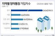 '국민 절반이 분양시장 고객'…청약통장 가입자 2600만명 넘었다