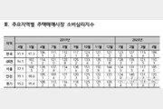 서울 주택매매 소비심리지수 1년만에 '최저'…정부 규제·코로나 여파