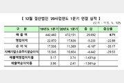 """'코로나 충격' 1분기 상장사 순익 반토막…""""2분기 우려 증폭"""""""
