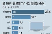 한국 TV, 글로벌 점유율 50% 첫 돌파