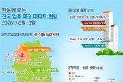 6~8월, 서울 1.4만 가구 입주…전년 동기보다 51%↑