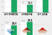 한국인, 흡연율·음주율 줄었지만 운동부족·우울감 늘었다