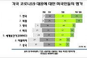 """""""한국, 굿 잡""""…미국인들 뽑은 '코로나 대응 잘한 나라' 1위에"""