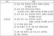 소주 2잔에 50G 출장정지…강정호 징계수위는?