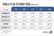 역대급 3차 추경→국가채무 45% 육박…결국 '증세' 가나