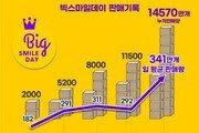 """""""코로나19 보복소비 잭팟""""… 이베이코리아 '빅스마일데이' 누적 판매량 3070만개"""
