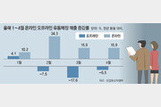"""""""코로나 이기자""""… 내달 '최대 40% 할인' 큰 장 선다"""
