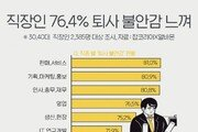 """직장인 76.4% """"코로나19로 퇴사 불안감 느껴""""…2명 중 1명 """"이직 준비"""""""