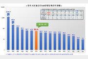 쿠팡 부천물류센터 관련 3836명 검사, 96명 양성 확진판정