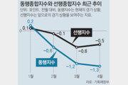 4월 제조업 가동률 70% 무너져… 11년만에 최저