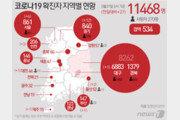 부천 쿠팡물류센터 확진자 이틀 연속 한 자릿수