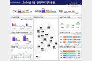 엇갈린 수도권 집값…서울 2개월째 내리막, 경인은 상승 지속
