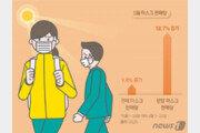 마스크 5부제 석 달 만에 폐지…가격 인하는 언제?