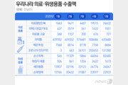 'K방역' 수출 5월에도 날았다…의료용 방진복 12만4561.5% 폭증