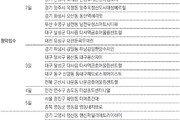 [부동산 캘린더]수원-양주시 등 24개 단지 8681채 분양
