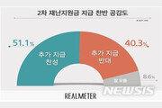 국민 2명 중 1명, 2차 재난지원금 지급 '찬성'…30대는 59.5%