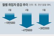 """5월 실업자 127만명, 역대 최악인데… 홍남기 """"4월보다 고용 개선돼 다행"""""""