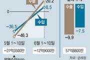 6월초 하루평균 수출액 9.8%↓… 반도체-무선통신은 선전