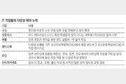 """소수인종 임원 늘리고 '흑인대학' 기부… IT기업들 """"다양성 강화"""""""