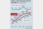 """勞 """"16.4% 인상"""" 使 """"2.1% 삭감""""… 내년 최저임금 요구액 첫 제시"""